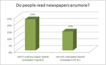 decreasing newspaper readership However, there is increasing evidence -- from countries with sophisticated and robust metrics it can tell you the number of titles and circulation by countries, or aggregated world-wide newspaper reach, readership and media consumption trends: online editions and online readership.
