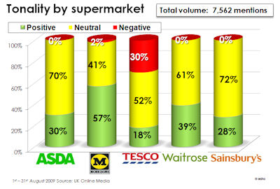 tesco vs sainsbury financial performance Introduction the financial report that follows sets out to analyse and compare the current financial and market position of sainsbury's against tesco the.