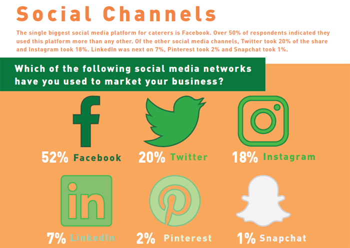 what is the best social media for over 50